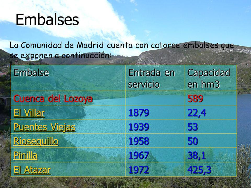 EmbalsesEmbalse Entrada en servicio Capacidad en hm3 Cuenca del Lozoya 589 El Villar El Villar 187922,4 Puentes Viejas Puentes Viejas 193953 Riosequil