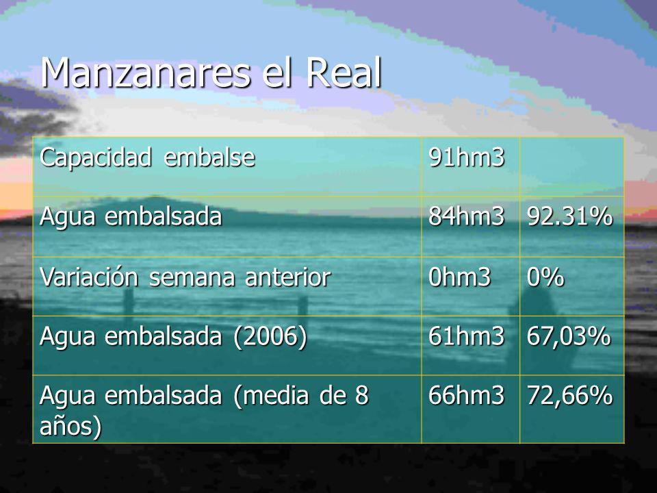 Manzanares el Real Capacidad embalse 91hm3 Agua embalsada 84hm392.31% Variación semana anterior 0hm30% Agua embalsada (2006) 61hm367,03% Agua embalsada (media de 8 años) 66hm372,66%