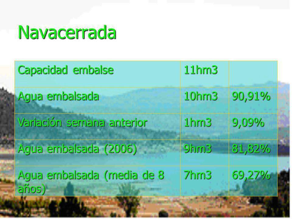 Navacerrada Capacidad embalse 11hm3 Agua embalsada 10hm390,91% Variación semana anterior 1hm39,09% Agua embalsada (2006) 9hm381,82% Agua embalsada (me