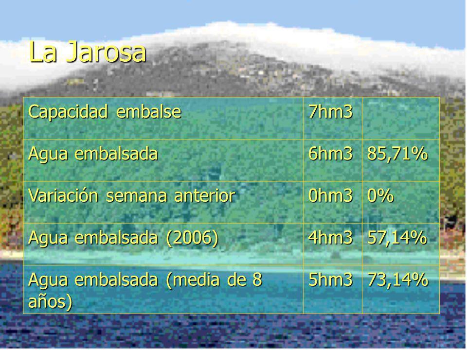 La Jarosa Capacidad embalse 7hm3 Agua embalsada 6hm385,71% Variación semana anterior 0hm30% Agua embalsada (2006) 4hm357,14% Agua embalsada (media de 8 años) 5hm373,14%
