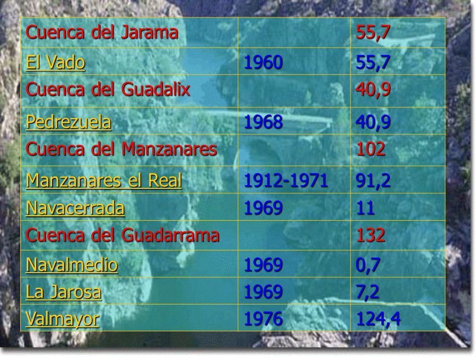 Cuenca del Jarama 55,7 El Vado El Vado 196055,7 Cuenca del Guadalix 40,9 Pedrezuela 196840,9 Cuenca del Manzanares 102 Manzanares el Real Manzanares el Real 1912-197191,2 Navacerrada 196911 Cuenca del Guadarrama 132 Navalmedio 19690,7 La Jarosa La Jarosa 19697,2 Valmayor 1976124,4