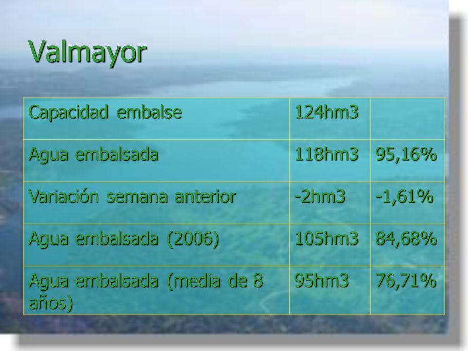Valmayor Capacidad embalse 124hm3 Agua embalsada 118hm395,16% Variación semana anterior -2hm3-1,61% Agua embalsada (2006) 105hm384,68% Agua embalsada