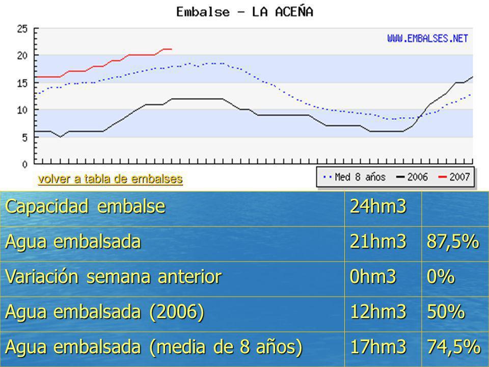 Capacidad embalse 24hm3 Agua embalsada 21hm387,5% Variación semana anterior 0hm30% Agua embalsada (2006) 12hm350% Agua embalsada (media de 8 años) 17h