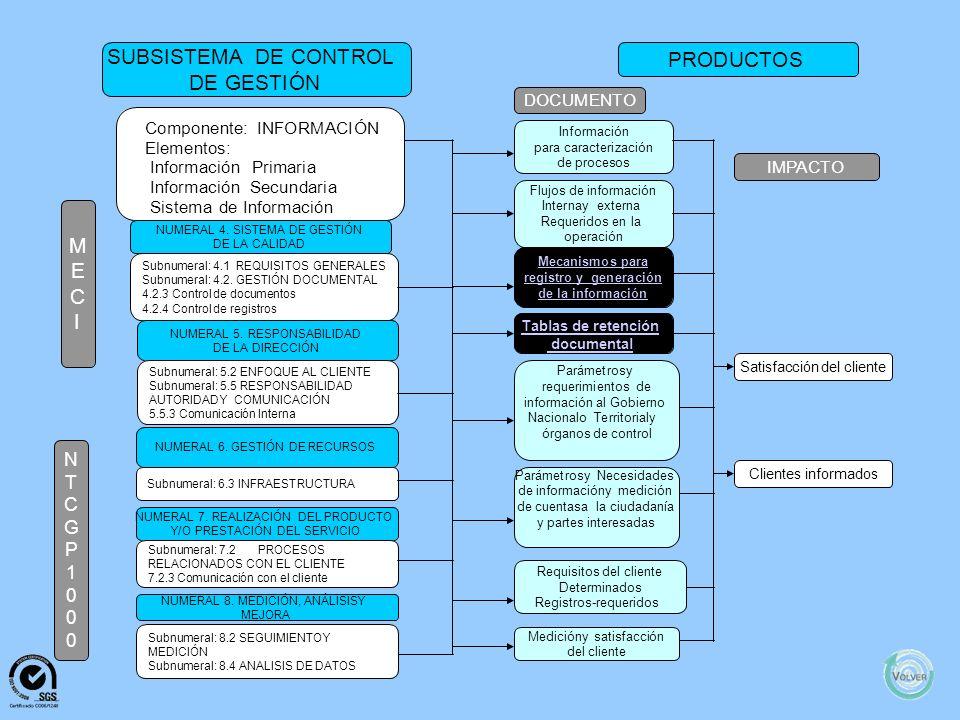 MANUAL DE CALIDAD Res. 0286 de 2009 Actualización y Adopción Segunda Versión Manual de Calidad MANUAL DE PROCESOS Y PROCEDIMIENTOS Anales y Relatoría