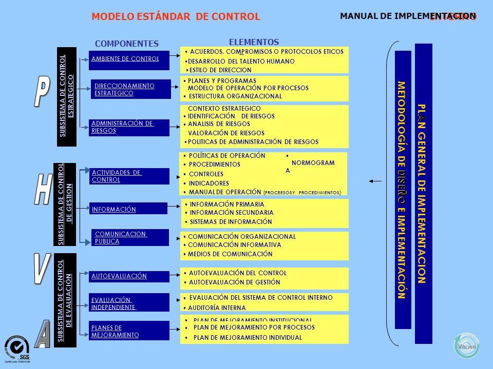 ESTRAT cuerdos,mpromisosocolos éticos Desarrollodeltalentohumano Estilo PLANESYPROGRAMAS MODELODEERACIOPÓN ESTRUCTURAORGANIZACIONAL ANÁLisisderiesgos DIRECCIONAMIENTO ESTRATÉGICO SUBSISTEMA DE CONTROL ESTRATEGICO COMPONENTES AMBIENTE DE CONTROL ACUERDOS, COMPROMISOS O PROTOCOLOS ETICOS DESARROLLODELTALENTOHUMANO ESTILO DE DIRECCION PLANESYPROGRAMAS MODELODEOPERACIÓNPORPROCESOS ESTRUCTURAORGANIZACIONAL CONTEXTOESTRATEGICO IDENTIFICACIÓNDERIESGOS ANALISISDERIESGOS VALORACIÓNDERIESGOS POLITICASDEADMINISTRACIIÓNDERIESGOS ELEMENTOS ADMINISTRACIÓNDE RIESGOS POLÍTICASDEOPERACIÓN PROCEDIMIENTOS CONTROLES INDICADORES MANUALDEOPERACIÓN (PROCEESOSYPROCEDIMIENTOS) INFORMACIÓNPRIMARIA INFORMACIÓNSECUNDARIA SISTEMASDEINFORMACIÓN COMUNICACIÓNORGANIZACIONAL COMUNICACIÓNINFORMATIVA MEDIOSDECOMUNICACIÓN SUBSISTEMA DE CONTROL DE GESTION ACTIVIDADESDE CONTROL INFORMACIÓN SUBSISTEMA DE CONTROL DE EVALUACIÓN AUTOEVALUACIÓNDELCONTROL AUTOEVALUACIÓNDEGESTIÓN AUDITORÍAINTERNA EVALUACIÓNDELSISTEMADECONTROLINTERNO PLANDEMEJORAMIENTOINSTITUCIONAL PLANDEMEJORAMIENTOPORPROCESOS PLANDEMEJORAMIENTOINDIVIDUAL AUTOEVALUACIÓN EVALUACIÓN INDEPENDIENTE PLANESDE MEJORAMIENTO MODELO ESTÁNDARDE CONTROL INTERNO MANUALDEIMPLEMENTACION METODOLOGÍA DE METODOLOGÍA DE DISEÑO E E IMPLEMENTACIÓN PLAN A GENERAL P E DE IMPLEMENTACION COMUNICACION PUBLICA DIRECCIONAMIENTO ESTRATEGICO NORMOGRAM A