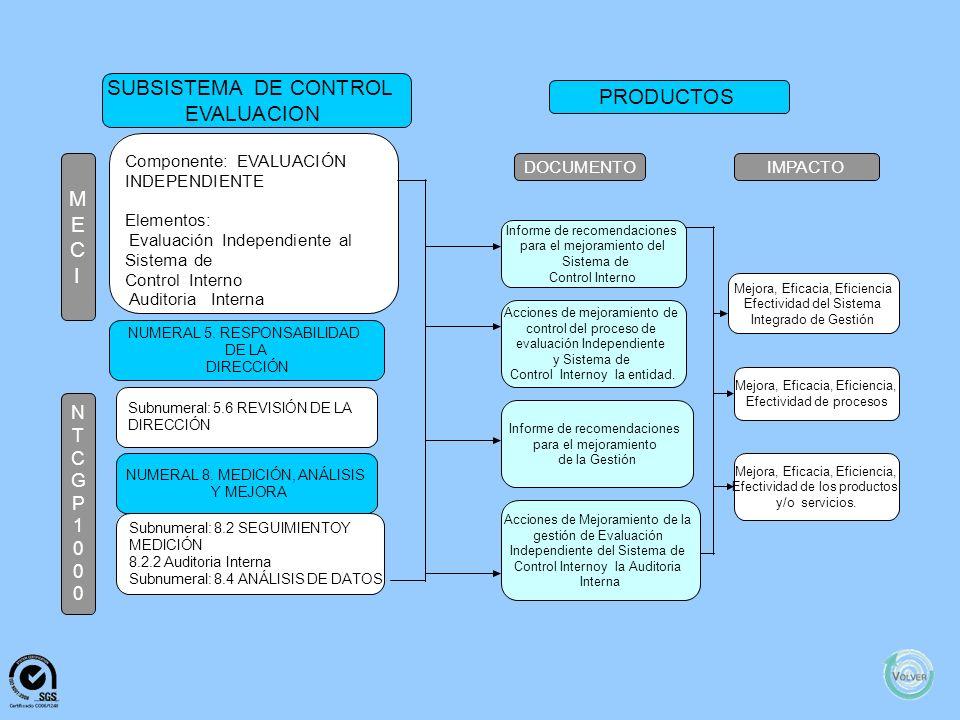 M E C I N T C G P 1 0 0 0 SUBSISTEMADECONTROL DEEVALUACIÓN PRODUCTOS DOCUMENTO IMPACTO ComponenteAUTOEVALUACIÓN Elementos: Autoevaluacióndelcontrol Au