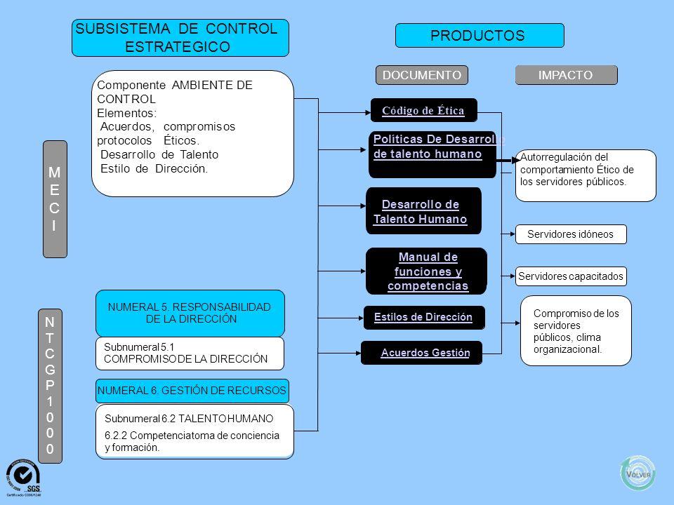 M E C I N T C G P 1 0 0 0 SUBSISTEMADECONTROL EVALUACION PRODUCTOS DOCUMENTOIMPACTO Componente:EVALUACIÓN INDEPENDIENTE Elementos: EvaluaciónIndependienteal Sistemade ControlInterno AuditoriaInterna Subnumeral:8.2SEGUIMIENTOY MEDICIÓN 8.2.2AuditoriaInterna Subnumeral:8.4ANÁLISISDEDATOS NUMERAL8.MEDICIÓN,ANÁLISIS YMEJORA NUMERAL5.RESPONSABILIDAD DELA DIRECCIÓN Subnumeral:5.6REVISIÓNDELA DIRECCIÓN Informederecomendaciones paraelmejoramientodel Sistemade ControlInterno Accionesdemejoramientode controldelprocesode evaluaciónIndependiente ySistemade ControlInternoylaentidad.