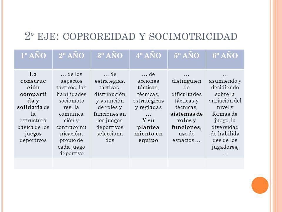 2 º EJE : COPROREIDAD Y SOCIMOTRICIDAD 1º AÑO2º AÑO3º AÑO4º AÑO5º AÑO6º AÑO La construc ción comparti da y solidaria de la estructura básica de los ju