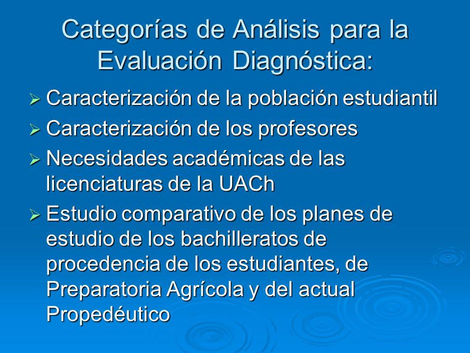 Categorías de Análisis para la Evaluación Diagnóstica: Caracterización de la población estudiantil Caracterización de la población estudiantil Caracte