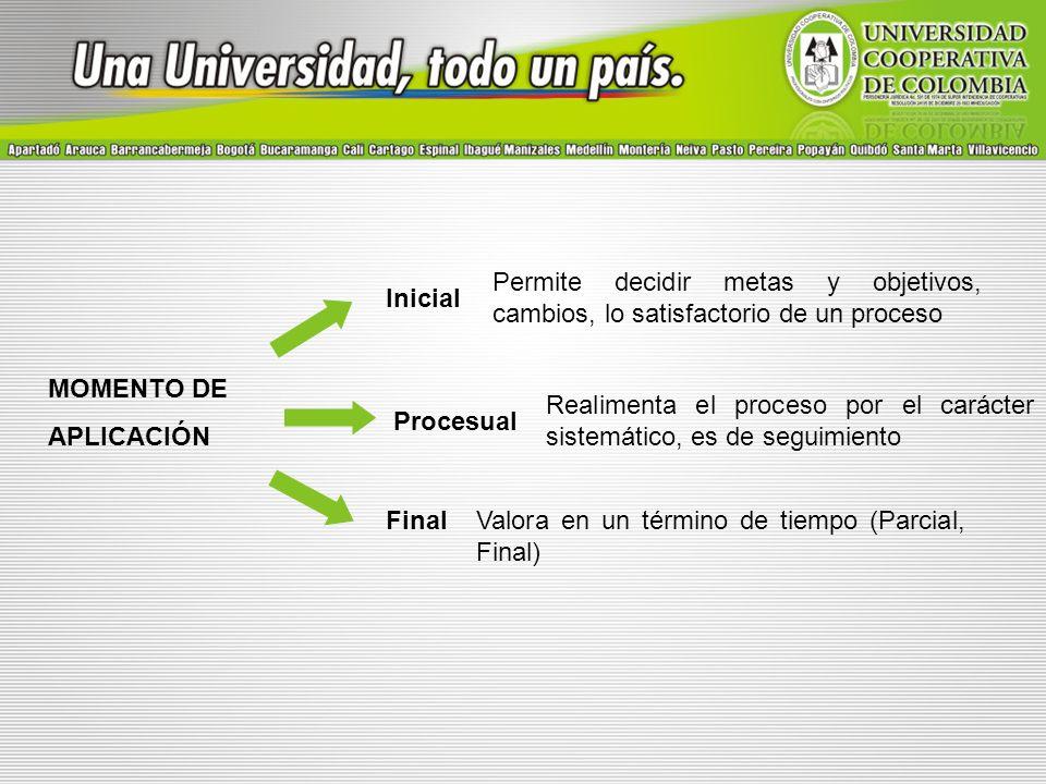 MOMENTO DE APLICACIÓN Inicial Procesual Final Permite decidir metas y objetivos, cambios, lo satisfactorio de un proceso Realimenta el proceso por el