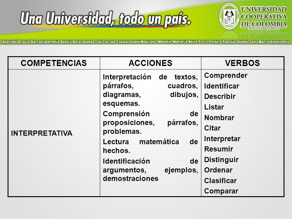 COMPETENCIASACCIONESVERBOS INTERPRETATIVA Interpretación de textos, párrafos, cuadros, diagramas, dibujos, esquemas. Comprensión de proposiciones, pár