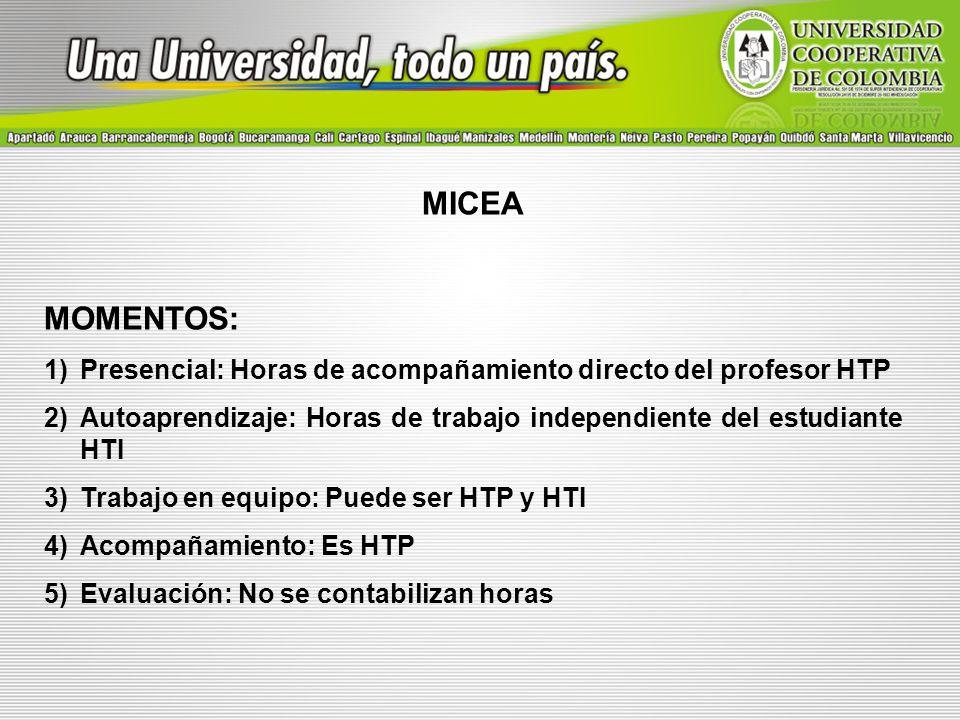 MICEA MOMENTOS: 1)Presencial: Horas de acompañamiento directo del profesor HTP 2)Autoaprendizaje: Horas de trabajo independiente del estudiante HTI 3)