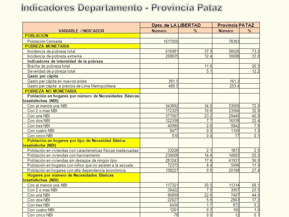 VARIABLE / INDICADOR Dpto. de LA LIBERTADProvincia PATAZ Número% % POBLACION Población Censada1617050 78383 POBREZA MONETARIA Incidencia de pobreza to