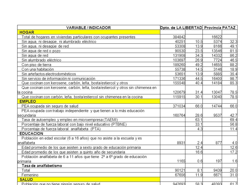 VARIABLE / INDICADORDpto. de LA LIBERTADProvincia PATAZ HOGAR Total de hogares en viviendas particulares con ocupantes presentes384842 16622 Sin agua,