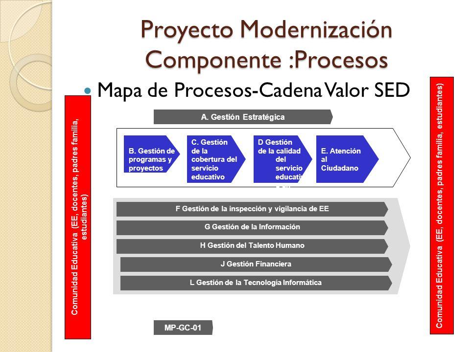 Proyecto Modernización Componente :Procesos Mapa de Procesos-Cadena Valor SED A. Gestión Estratégica Comunidad Educativa (EE, docentes, padres familia