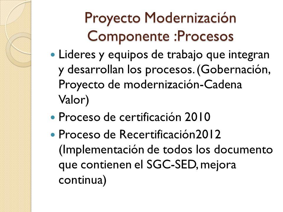 Proyecto Modernización Componente :Procesos Lideres y equipos de trabajo que integran y desarrollan los procesos. (Gobernación, Proyecto de modernizac