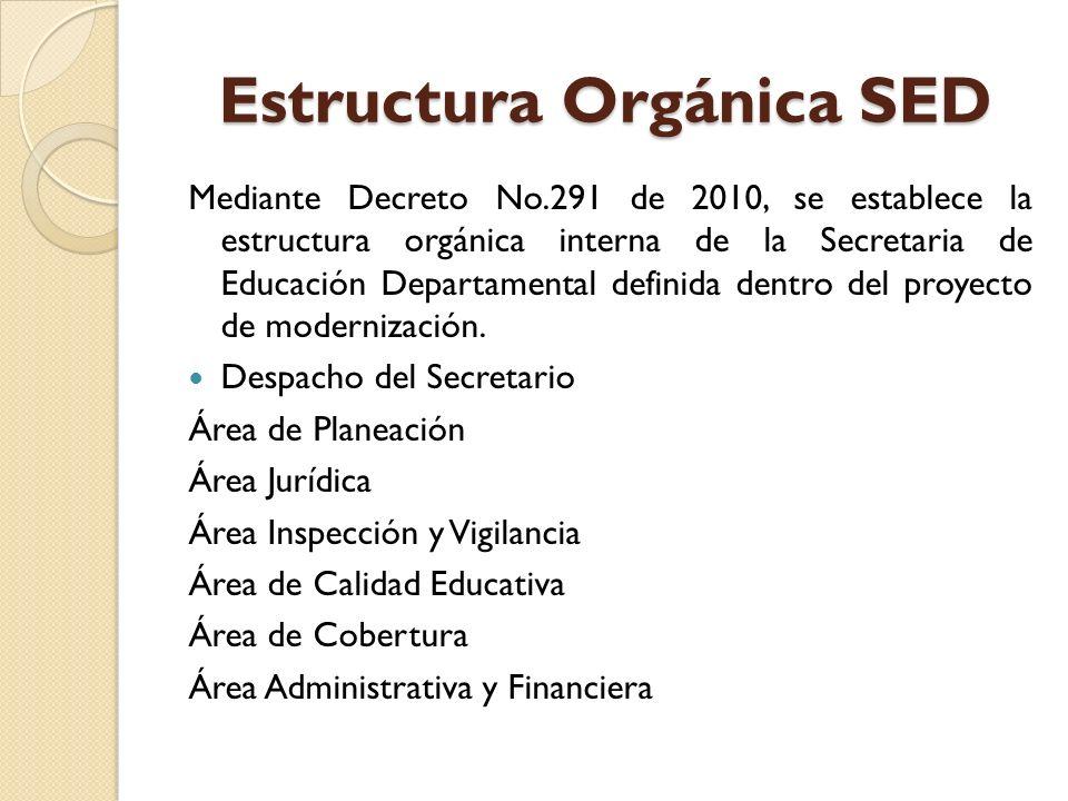 Estructura Orgánica SED Mediante Decreto No.291 de 2010, se establece la estructura orgánica interna de la Secretaria de Educación Departamental defin
