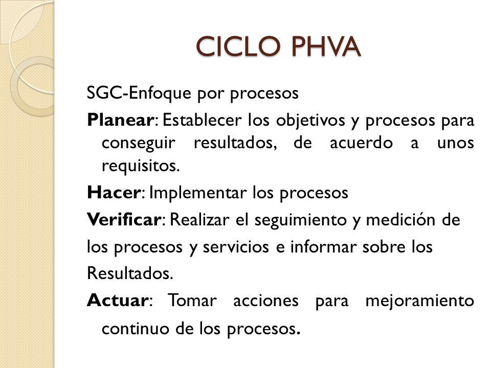 CICLO PHVA SGC-Enfoque por procesos Planear: Establecer los objetivos y procesos para conseguir resultados, de acuerdo a unos requisitos. Hacer: Imple