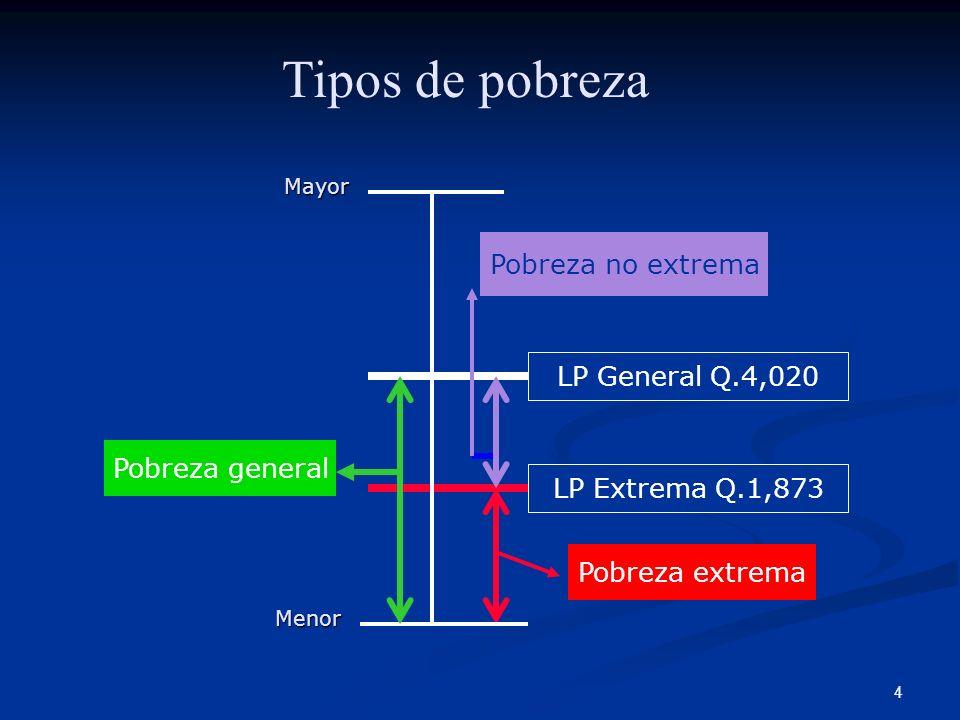 4 Pobreza extrema LP General Q.4,020 Pobreza no extrema MenorMayor LP Extrema Q.1,873 Tipos de pobreza Pobreza general