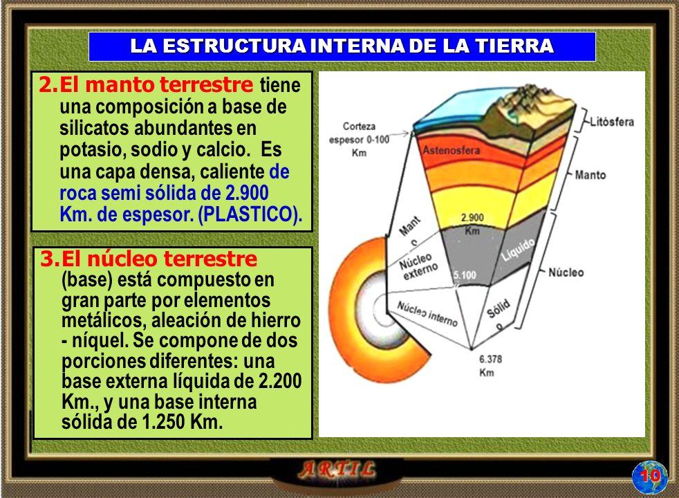 LA ESTRUCTURA INTERNA DE LA TIERRA 2.El manto terrestre tiene una composición a base de silicatos abundantes en potasio, sodio y calcio.
