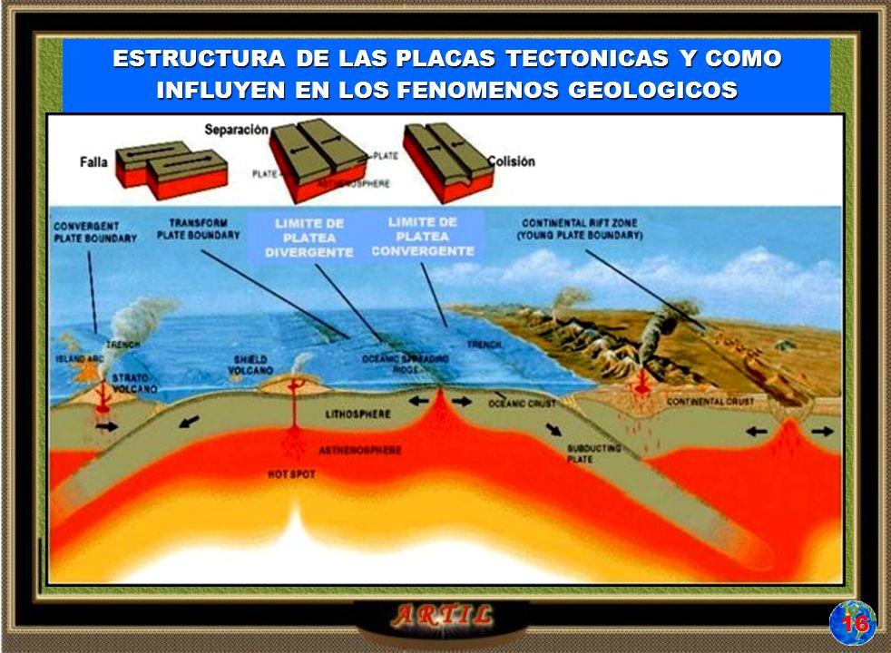 ESTRUCTURA DE LAS PLACAS TECTONICAS Y COMO INFLUYEN EN LOS FENOMENOSGEOLOGICOS ESTRUCTURA DE LAS PLACAS TECTONICAS Y COMO INFLUYEN EN LOS FENOMENOS GEOLOGICOS 16