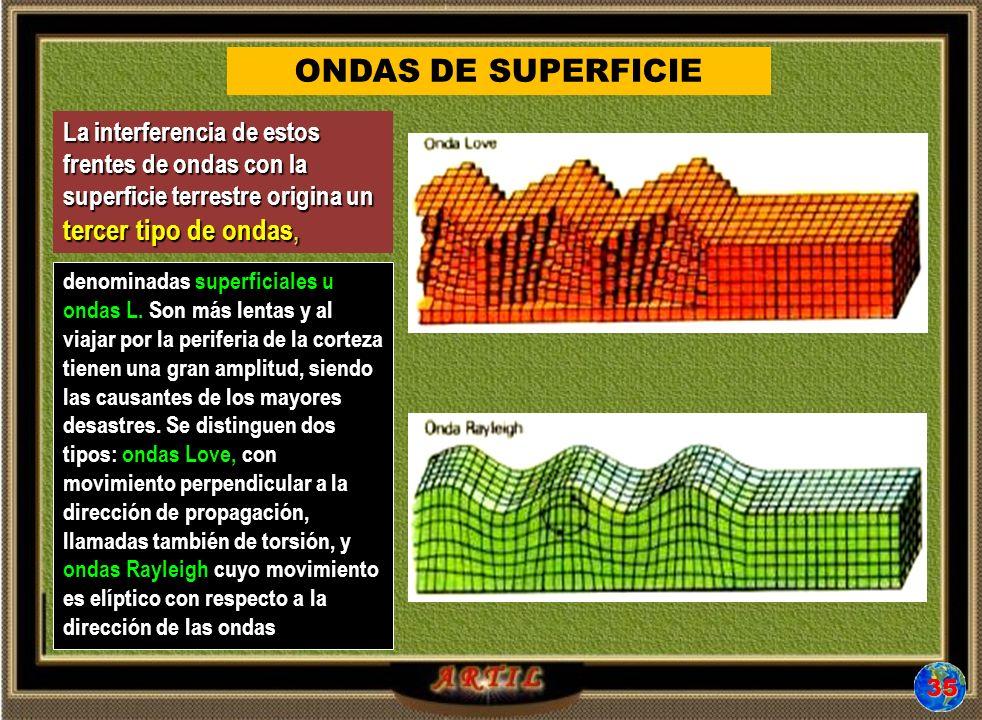 ONDAS DE SUPERFICIE denominadas superficiales u ondas L.