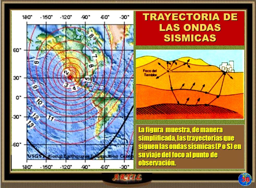 La figura muestra, de manera simplificada, las trayectorias que siguen las ondas sísmicas (P o S) en su viaje del foco al punto de observación.