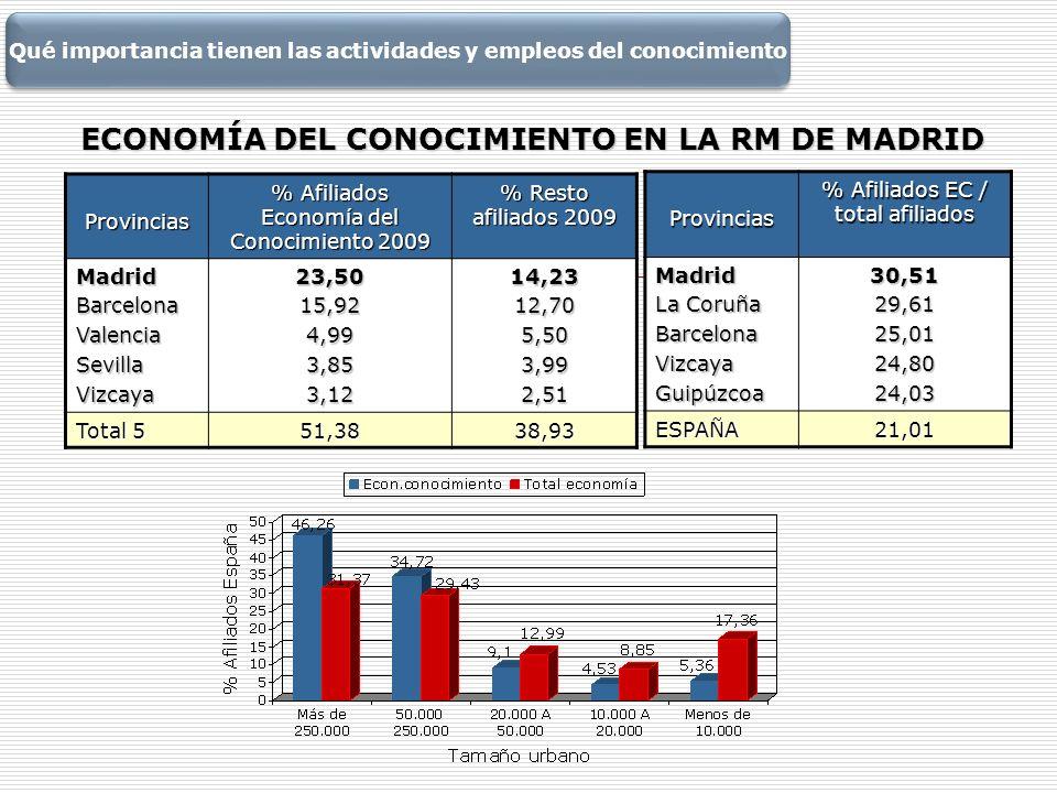 ECONOMÍA DEL CONOCIMIENTO EN LA RM DE MADRID Provincias % Afiliados Economía del Conocimiento 2009 % Resto afiliados 2009 MadridBarcelonaValenciaSevil