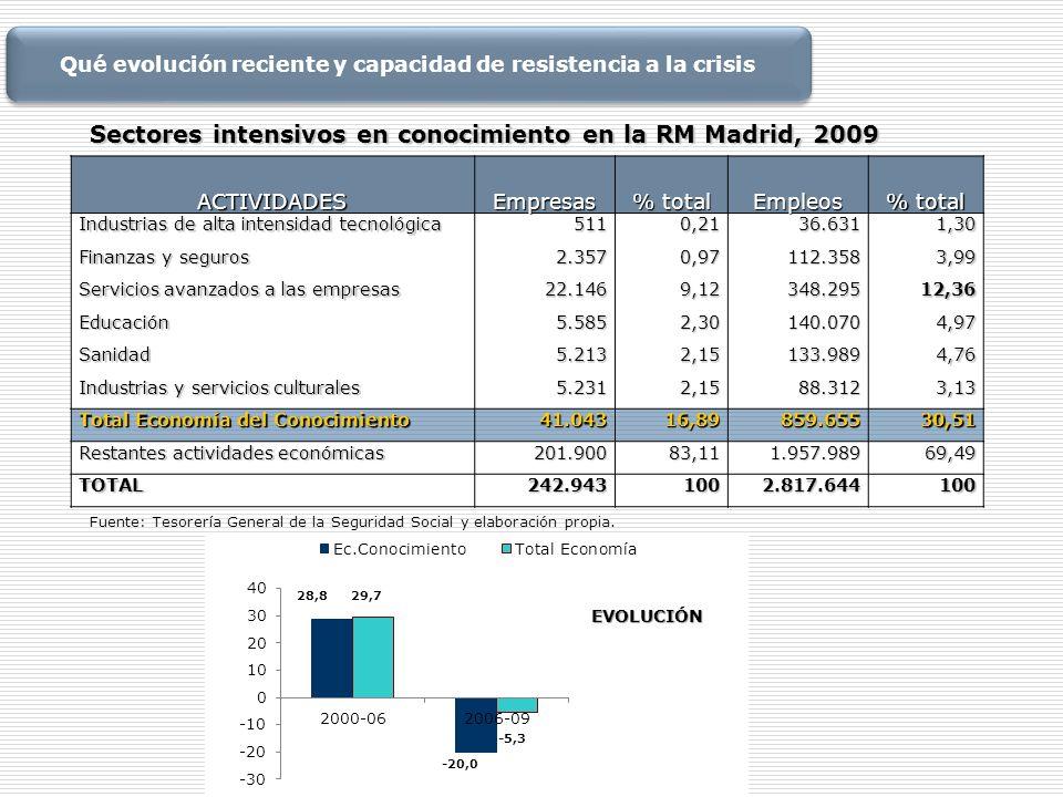 ACTIVIDADESEmpresas % total Empleos Industrias de alta intensidad tecnológica 5110,2136.6311,30 Finanzas y seguros 2.3570,97112.3583,99 Servicios avan