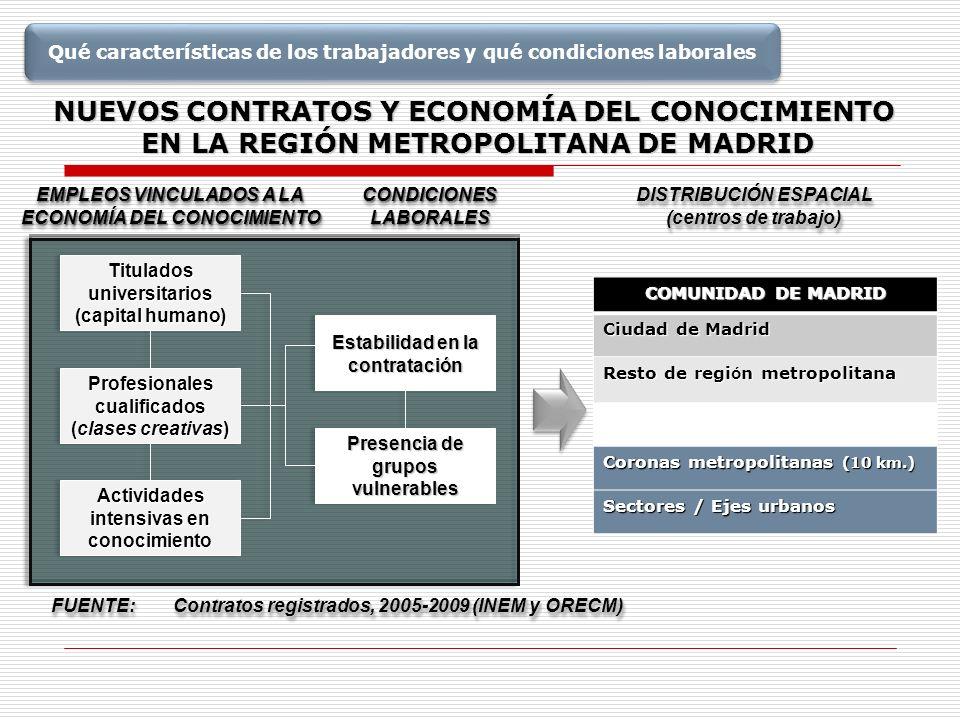 NUEVOS CONTRATOS Y ECONOMÍA DEL CONOCIMIENTO EN LA REGIÓN METROPOLITANA DE MADRID EMPLEOS VINCULADOS A LA ECONOMÍA DEL CONOCIMIENTO EMPLEOS VINCULADOS