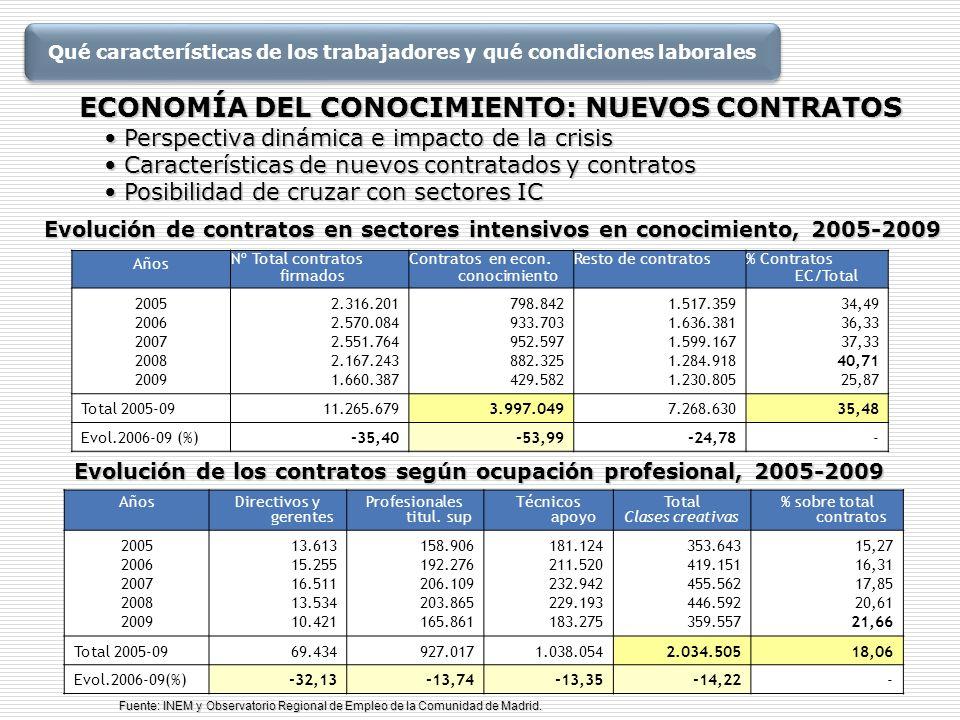Evolución de contratos en sectores intensivos en conocimiento, 2005-2009 Años Nº Total contratos firmados Contratos en econ. conocimiento Resto de con