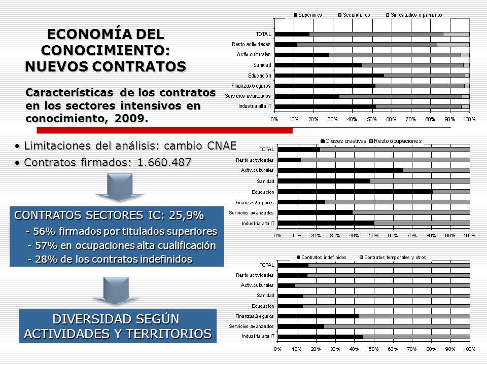 Características de los contratos en los sectores intensivos en conocimiento, 2009. ECONOMÍA DEL CONOCIMIENTO: NUEVOS CONTRATOS Limitaciones del anális