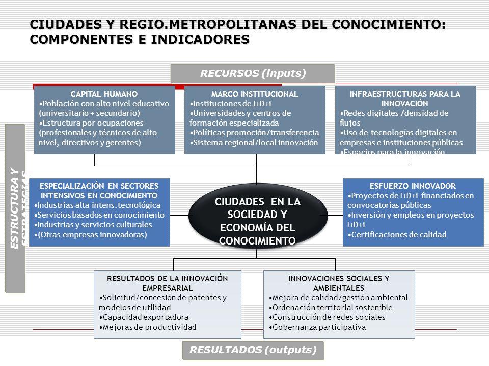 CIUDADES Y REGIO.METROPOLITANAS DEL CONOCIMIENTO: COMPONENTES E INDICADORES CAPITAL HUMANO Población con alto nivel educativo (universitario + secunda