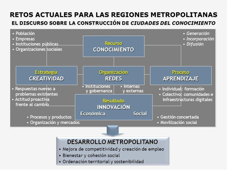 RecursoCONOCIMIENTO EstrategiaCREATIVIDADOrganizaciónREDESProcesoAPRENDIZAJE ResultadoINNOVACIÓN Económica Social DESARROLLO METROPOLITANO Mejora de c
