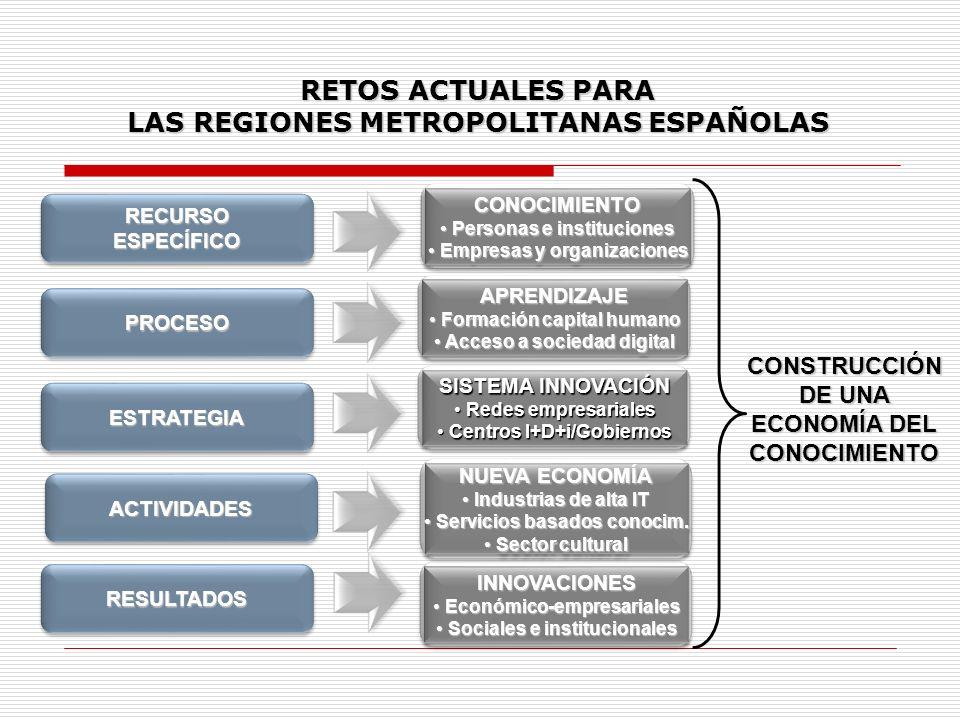 RETOS ACTUALES PARA LAS REGIONES METROPOLITANAS ESPAÑOLAS RECURSOESPECÍFICORECURSOESPECÍFICO CONOCIMIENTO Personas e instituciones Personas e instituc