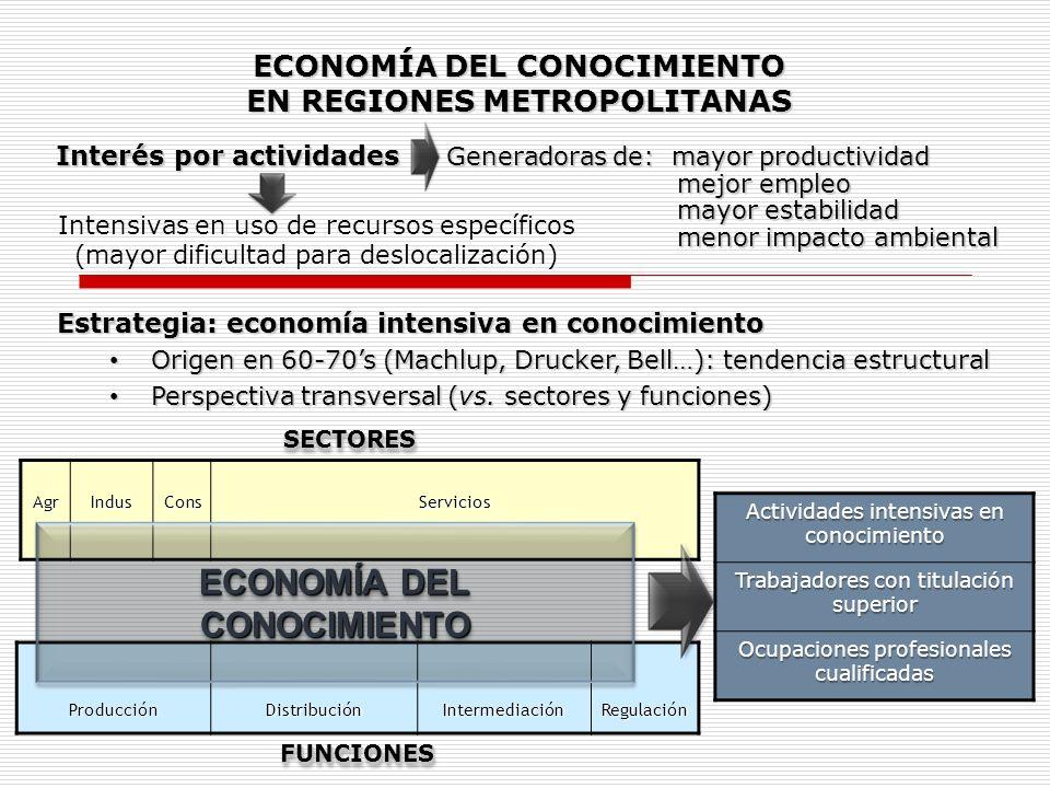 AgrIndusConsServicios ProducciónDistribuciónIntermediaciónRegulación ECONOMÍA DEL CONOCIMIENTO CONOCIMIENTO Actividades intensivas en conocimiento Tra