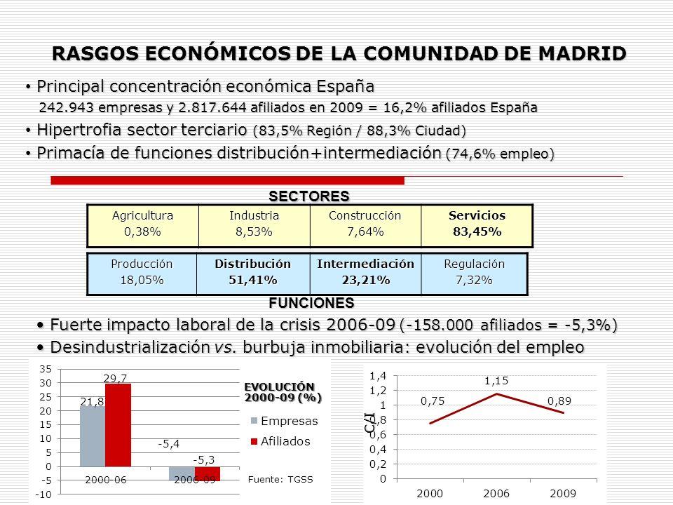 Agricultura0,38%Industria8,53%Construcción7,64%Servicios83,45% Producción18,05%Distribución51,41%Intermediación23,21%Regulación7,32%SECTORES FUNCIONES
