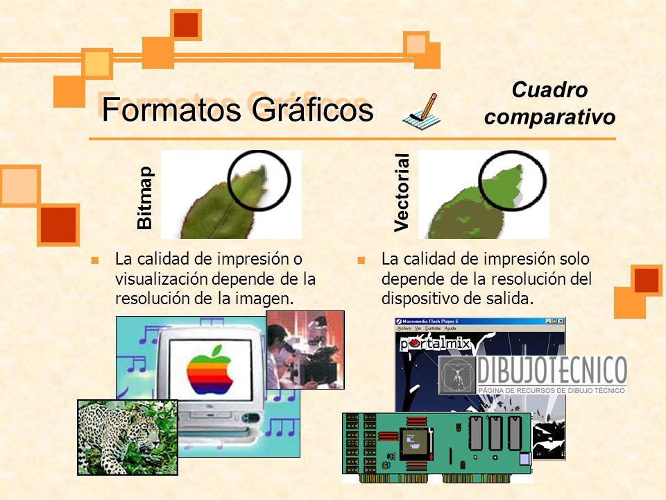 Formatos Gráficos La calidad de impresión o visualización depende de la resolución de la imagen. Cuadro comparativo Bitmap Vectorial La calidad de imp