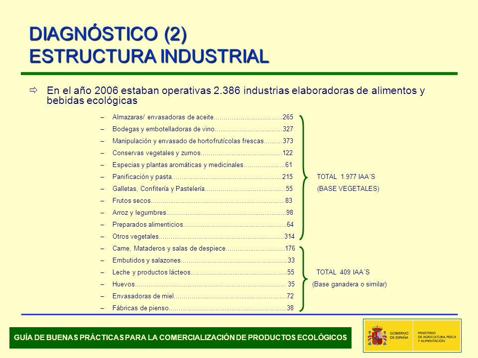En el año 2006 estaban operativas 2.386 industrias elaboradoras de alimentos y bebidas ecológicas –Almazaras/ envasadoras de aceite.....................................265 –Bodegas y embotelladoras de vino.....................................327 –Manipulación y envasado de hortofrutícolas frescas..........373 –Conservas vegetales y zumos............................................122 –Especias y plantas aromáticas y medicinales......................61 –Panificación y pasta............................................................215 TOTAL 1.977 IAA´S –Galletas, Confitería y Pastelería...........................................55 (BASE VEGETALES) –Frutos secos.........................................................................83 –Arroz y legumbres.................................................................98 –Preparados alimenticios........................................................64 –Otros vegetales....................................................................314 –Carne, Mataderos y salas de despiece................................176 –Embutidos y salazones..........................................................33 –Leche y productos lácteos.....................................................55 TOTAL 409 IAA´S –Huevos..................................................................................