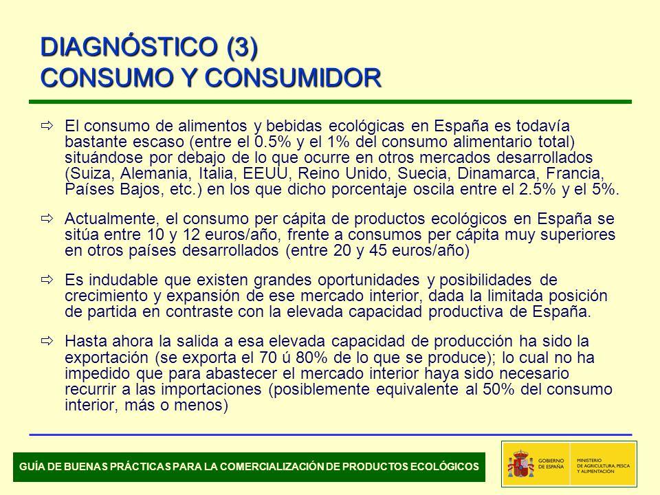 El consumo de alimentos y bebidas ecológicas en España es todavía bastante escaso (entre el 0.5% y el 1% del consumo alimentario total) situándose por debajo de lo que ocurre en otros mercados desarrollados (Suiza, Alemania, Italia, EEUU, Reino Unido, Suecia, Dinamarca, Francia, Países Bajos, etc.) en los que dicho porcentaje oscila entre el 2.5% y el 5%.