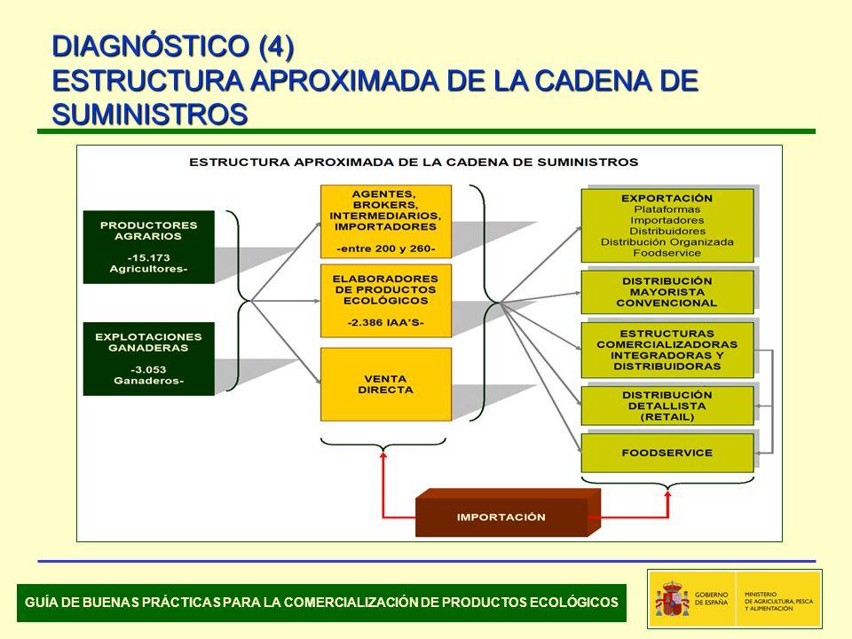 DIAGNÓSTICO (4) ESTRUCTURA APROXIMADA DE LA CADENA DE SUMINISTROS GUÍA DE BUENAS PRÁCTICAS PARA LA COMERCIALIZACIÓN DE PRODUCTOS ECOLÓGICOS