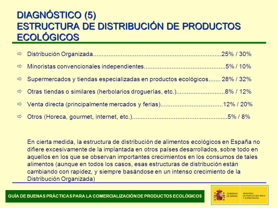 Distribución Organizada..........................................................................25% / 30% Minoristas convencionales independientes...