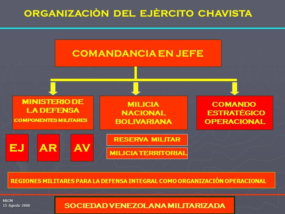 MICM 15 Agosto 2008 ORGANIZACIÒN DEL EJÈRCITO CHAVISTA COMANDANCIA EN JEFE MILICIA NACIONAL BOLIVARIANA COMANDO ESTRATÉGICO OPERACIONAL EJAVAR SOCIEDAD VENEZOLANA MILITARIZADA REGIONES MILITARES PARA LA DEFENSA INTEGRAL COMO ORGANIZACIÒN OPERACIONAL MINISTERIO DE LA DEFENSA COMPONENTES MILITARES MILICIA TERRITORIAL RESERVA MILITAR