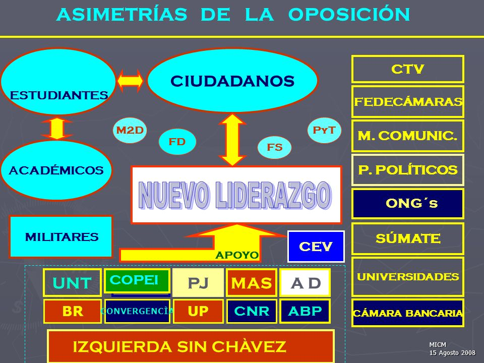 CIUDADANOS FEDECÁMARAS CTV M.COMUNIC. P.