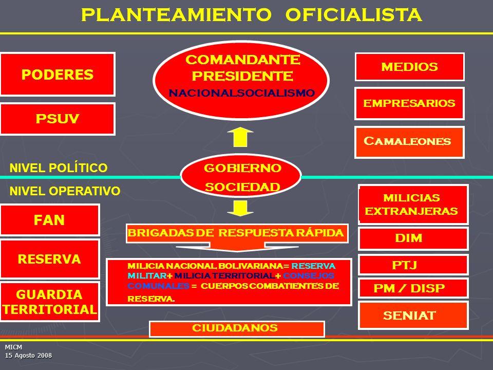 MICM PODERES PSUV FAN RESERVA GUARDIA TERRITORIAL EMPRESARIOS MEDIOS PLANTEAMIENTO OFICIALISTA NIVEL POLÍTICO NIVEL OPERATIVO GOBIERNO DIM PTJ MILICIAS EXTRANJERAS PM / DISP SENIAT Camaleones BRIGADAS DE RESPUESTA RÁPIDA CIUDADANOS MILICIA NACIONAL BOLIVARIANA= RESERVA MILITAR+ MILICIA TERRITORIAL+ CONSEJOS COMUNALES = CUERPOS COMBATIENTES DE RESERVA.