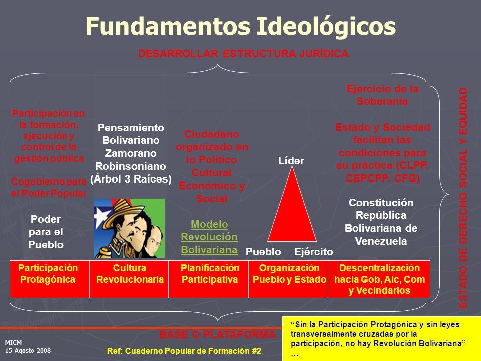 Participación Protagónica BASE O PLATAFORMA Cultura Revolucionaria Planificación Participativa Organización Pueblo y Estado Descentralización hacia Gob, Alc, Com y Vecindarios Pensamiento Bolivariano Zamorano Robinsoniano (Árbol 3 Raíces) Modelo Revolución Bolivariana Constitución República Bolivariana de Venezuela Líder PuebloEjército Fundamentos Ideológicos Poder para el Pueblo Participación en la formación, ejecución y control de la gestión pública Cogobierno para el Poder Popular ESTADO DE DERECHO SOCIAL Y EQUIDAD Ejercicio de la Soberanía Estado y Sociedad facilitan las condiciones para su práctica (CLPP, CEPCPP, CFG) Ciudadano organizado en lo Político Cultural Económico y Social DESARROLLAR ESTRUCTURA JURÌDICA Ref: Cuaderno Popular de Formación #2 Sin la Participación Protagónica y sin leyes transversalmente cruzadas por la participación, no hay Revolución Bolivariana … MICM 15 Agosto 2008
