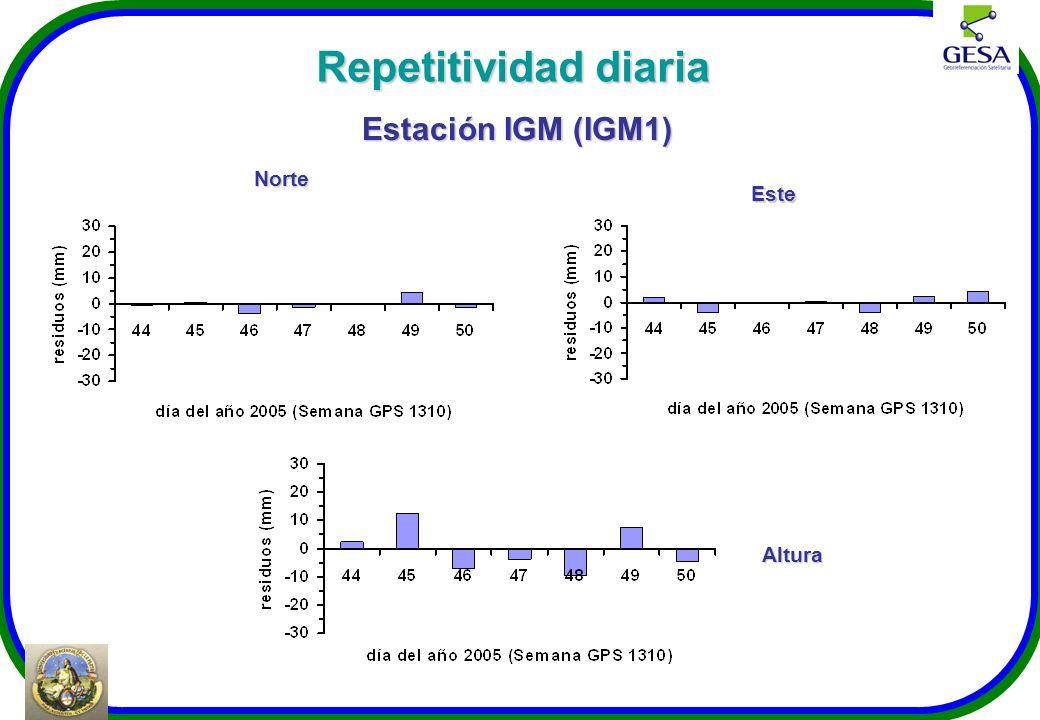 Repetitividad diaria Norte Estación IGM (IGM1) Este Altura