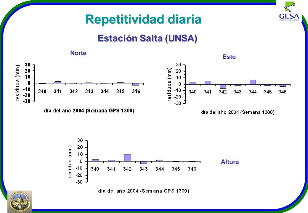 Norte Estación Salta (UNSA) Este Altura Repetitividad diaria
