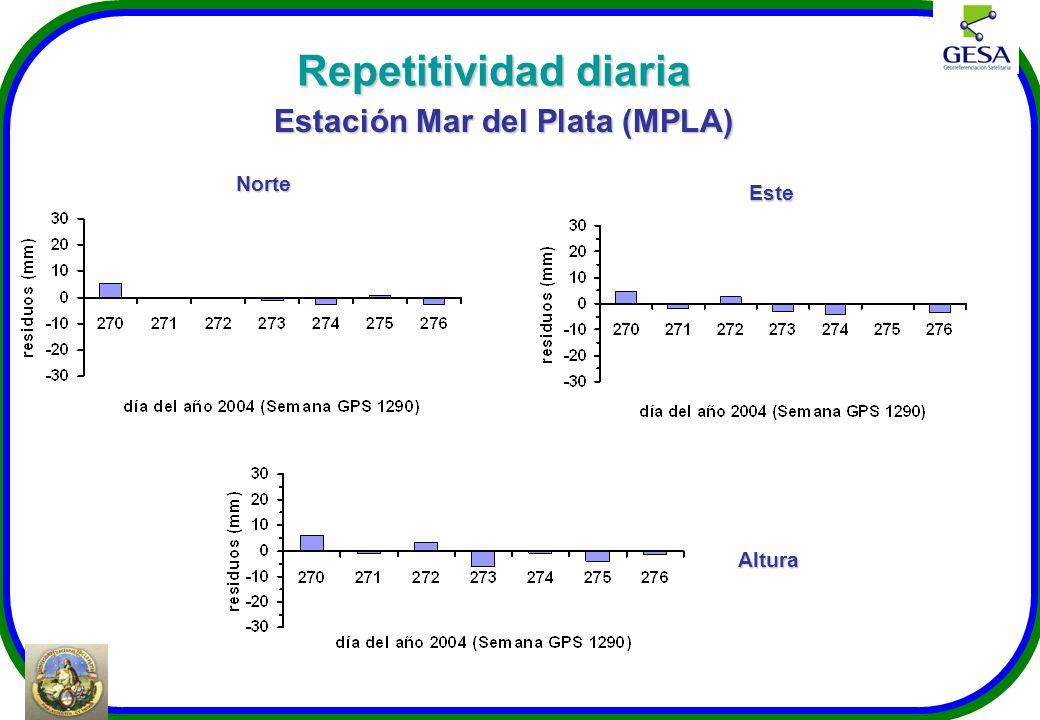 Norte Estación Mar del Plata (MPLA) Este Altura Repetitividad diaria