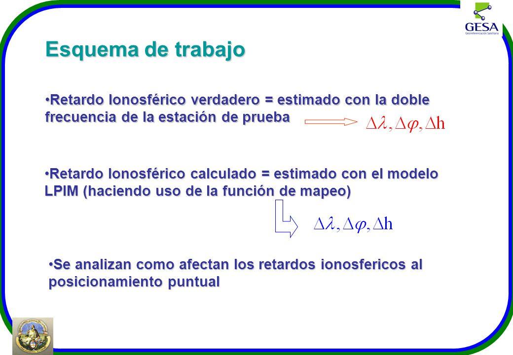 Esquema de trabajo Retardo Ionosférico verdadero = estimado con la doble frecuencia de la estación de pruebaRetardo Ionosférico verdadero = estimado c